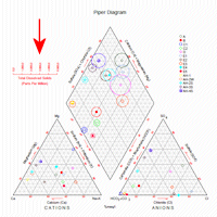 Creating piper diagrams point symbols insert a check here to have the symbols listed in the main datasheet plotted for each sample in the piper diagram using the color also ccuart Choice Image